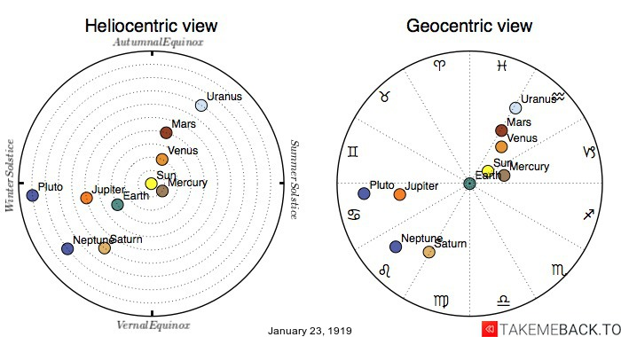 Planetary positions on January 23rd, 1919 - Heliocentric and Geocentric views