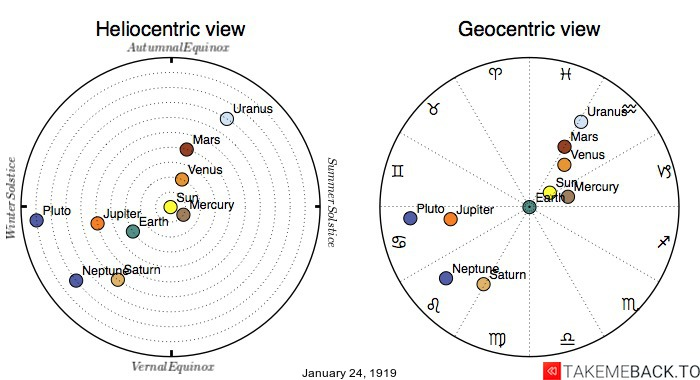 Planetary positions on January 24th, 1919 - Heliocentric and Geocentric views