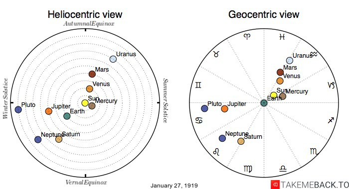 Planetary positions on January 27th, 1919 - Heliocentric and Geocentric views