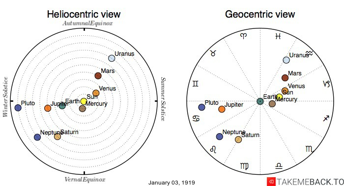 Planetary positions on January 3rd, 1919 - Heliocentric and Geocentric views