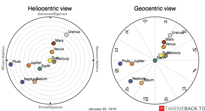 Planetary positions on January 30, 1919 - Heliocentric and Geocentric views
