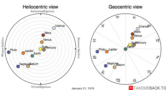 Planetary positions on January 31st, 1919 - Heliocentric and Geocentric views