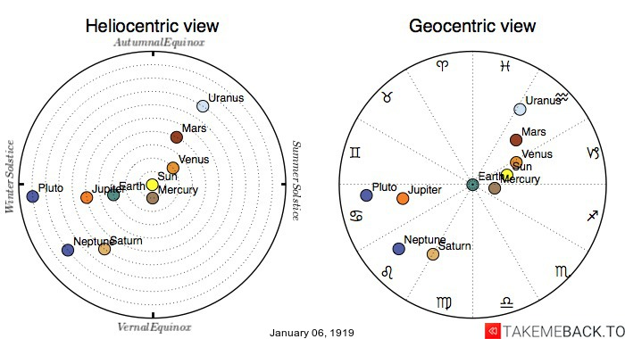 Planetary positions on January 6th, 1919 - Heliocentric and Geocentric views