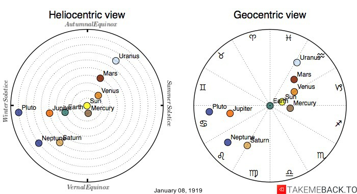 Planetary positions on January 8th, 1919 - Heliocentric and Geocentric views