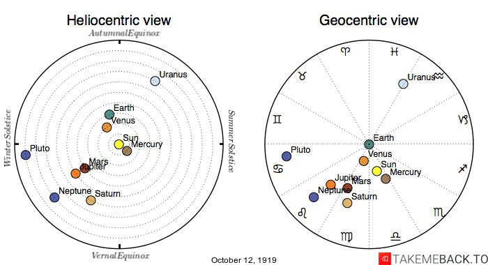 Planetary positions on October 12th, 1919 - Heliocentric and Geocentric views