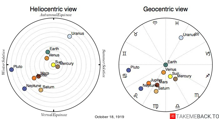 Planetary positions on October 18th, 1919 - Heliocentric and Geocentric views