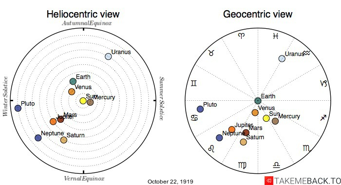 Planetary positions on October 22nd, 1919 - Heliocentric and Geocentric views