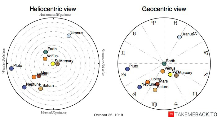 Planetary positions on October 26th, 1919 - Heliocentric and Geocentric views