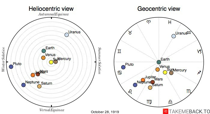 Planetary positions on October 28th, 1919 - Heliocentric and Geocentric views
