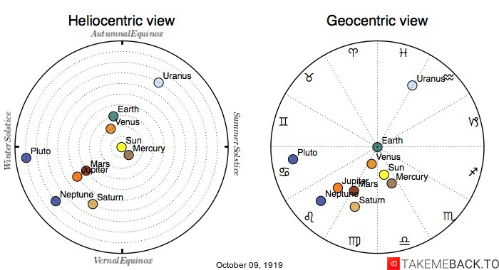 Planetary positions on October 9th, 1919 - Heliocentric and Geocentric views
