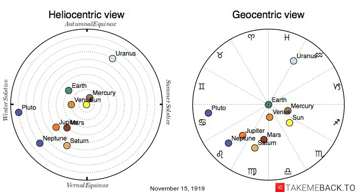 Planetary positions on November 15th, 1919 - Heliocentric and Geocentric views