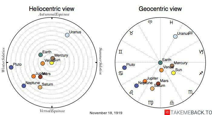 Planetary positions on November 18th, 1919 - Heliocentric and Geocentric views