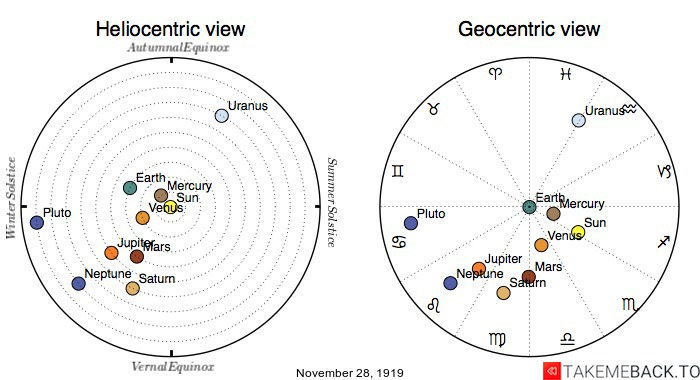 Planetary positions on November 28th, 1919 - Heliocentric and Geocentric views