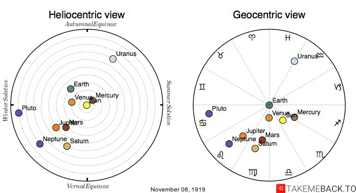Planetary positions on November 8th, 1919 - Heliocentric and Geocentric views