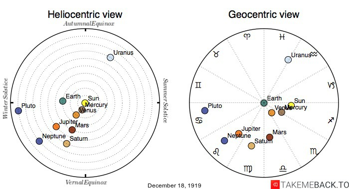 Planetary positions on December 18th, 1919 - Heliocentric and Geocentric views