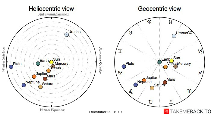 Planetary positions on December 29th, 1919 - Heliocentric and Geocentric views