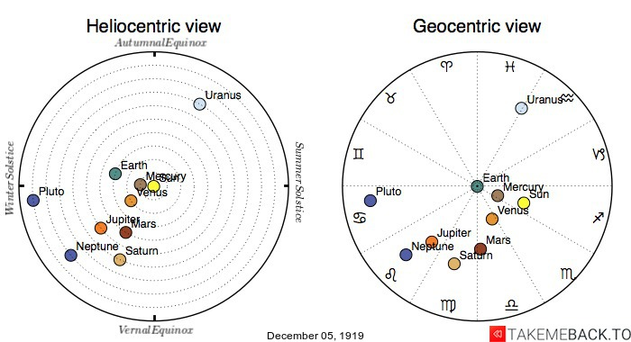 Planetary positions on December 5th, 1919 - Heliocentric and Geocentric views