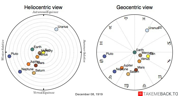 Planetary positions on December 8th, 1919 - Heliocentric and Geocentric views