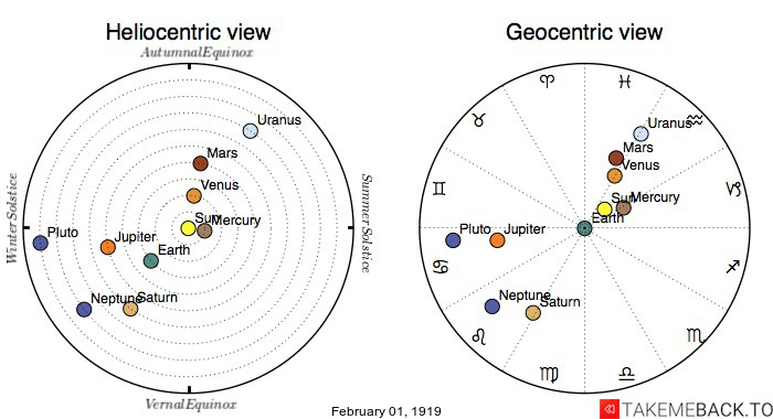 Planetary positions on February 1st, 1919 - Heliocentric and Geocentric views