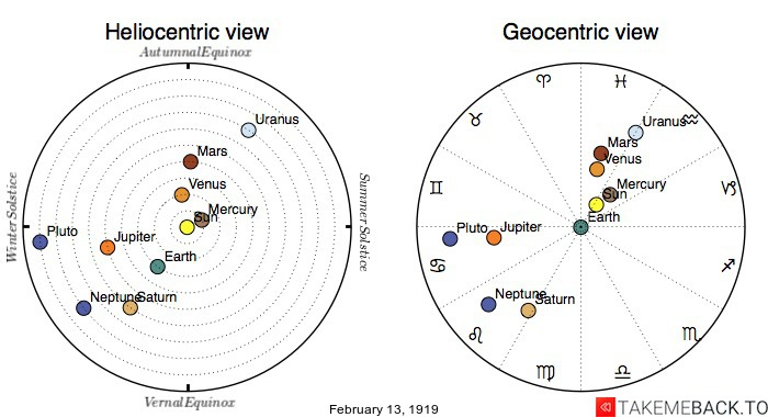 Planetary positions on February 13th, 1919 - Heliocentric and Geocentric views