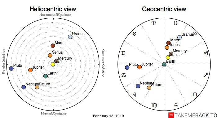 Planetary positions on February 18th, 1919 - Heliocentric and Geocentric views