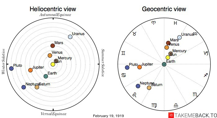 Planetary positions on February 19th, 1919 - Heliocentric and Geocentric views