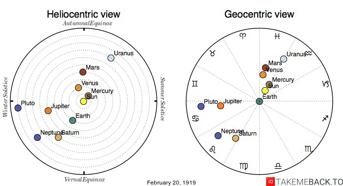 Planetary positions on February 20th, 1919 - Heliocentric and Geocentric views