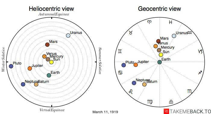Planetary positions on March 11th, 1919 - Heliocentric and Geocentric views