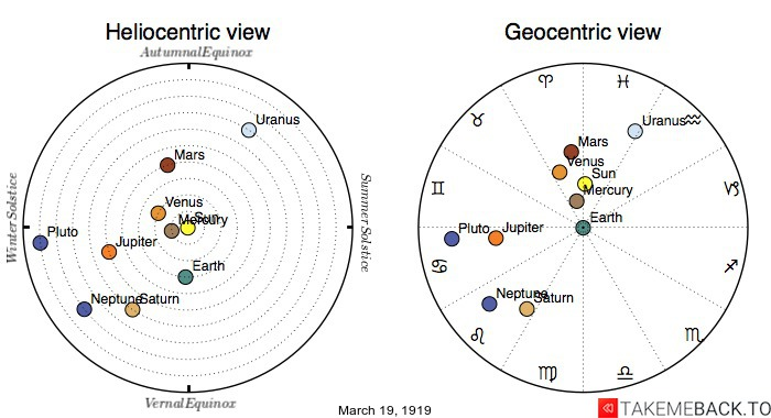 Planetary positions on March 19th, 1919 - Heliocentric and Geocentric views