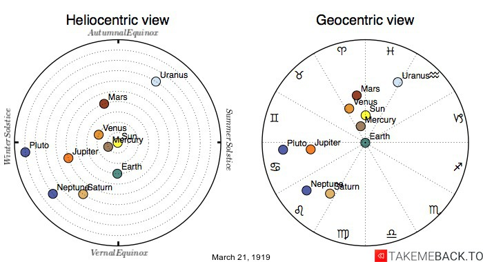 Planetary positions on March 21st, 1919 - Heliocentric and Geocentric views