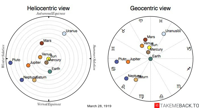 Planetary positions on March 28th, 1919 - Heliocentric and Geocentric views