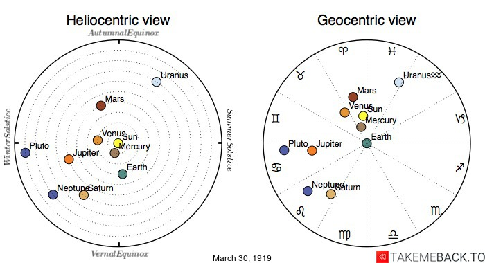Planetary positions on March 30th, 1919 - Heliocentric and Geocentric views