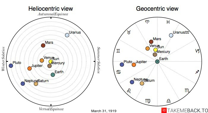Planetary positions on March 31st, 1919 - Heliocentric and Geocentric views