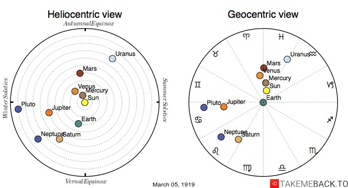 Planetary positions on March 5th, 1919 - Heliocentric and Geocentric views