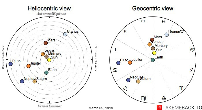 Planetary positions on March 9th, 1919 - Heliocentric and Geocentric views