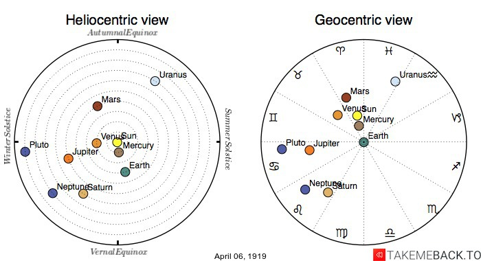 Planetary positions on April 6th, 1919 - Heliocentric and Geocentric views