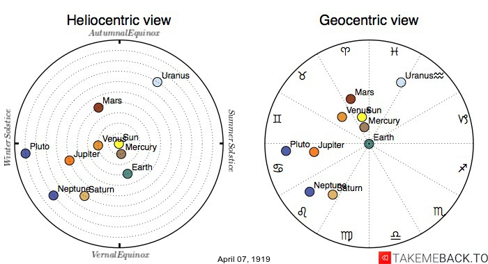Planetary positions on April 7th, 1919 - Heliocentric and Geocentric views