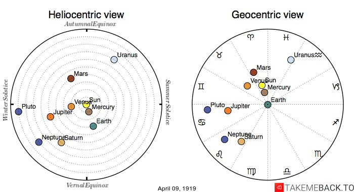 Planetary positions on April 9th, 1919 - Heliocentric and Geocentric views