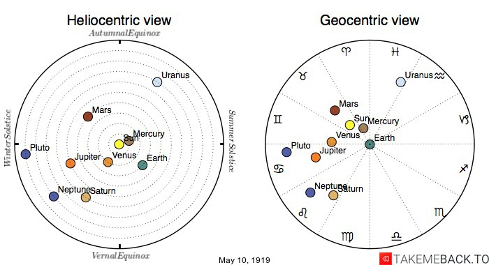 Planetary positions on May 10th, 1919 - Heliocentric and Geocentric views