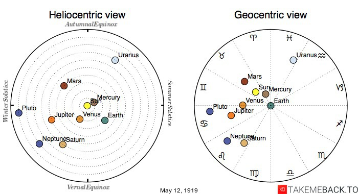 Planetary positions on May 12th, 1919 - Heliocentric and Geocentric views