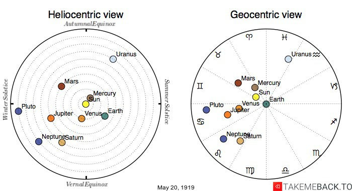 Planetary positions on May 20th, 1919 - Heliocentric and Geocentric views