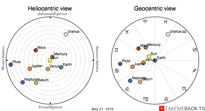 Planetary positions on May 21st, 1919 - Heliocentric and Geocentric views