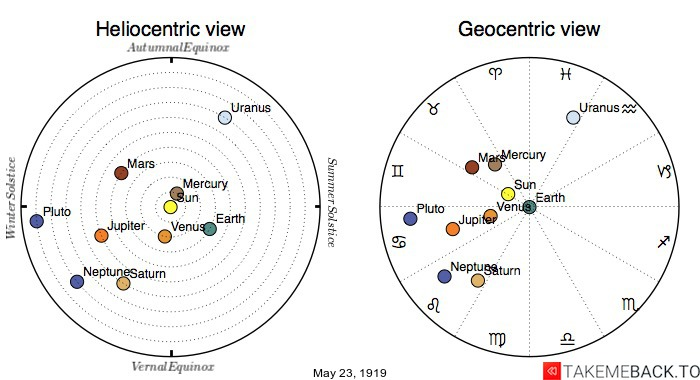 Planetary positions on May 23rd, 1919 - Heliocentric and Geocentric views