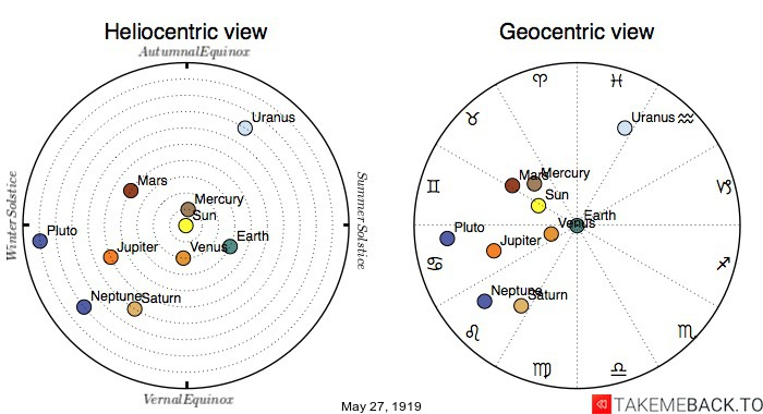 Planetary positions on May 27th, 1919 - Heliocentric and Geocentric views