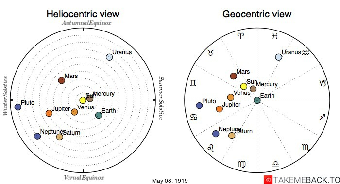 Planetary positions on May 8th, 1919 - Heliocentric and Geocentric views