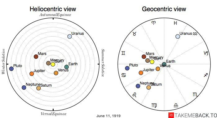 Planetary positions on June 11th, 1919 - Heliocentric and Geocentric views
