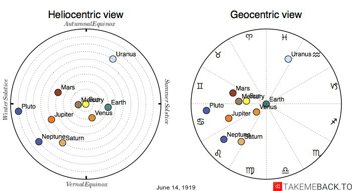 Planetary positions on June 14th, 1919 - Heliocentric and Geocentric views