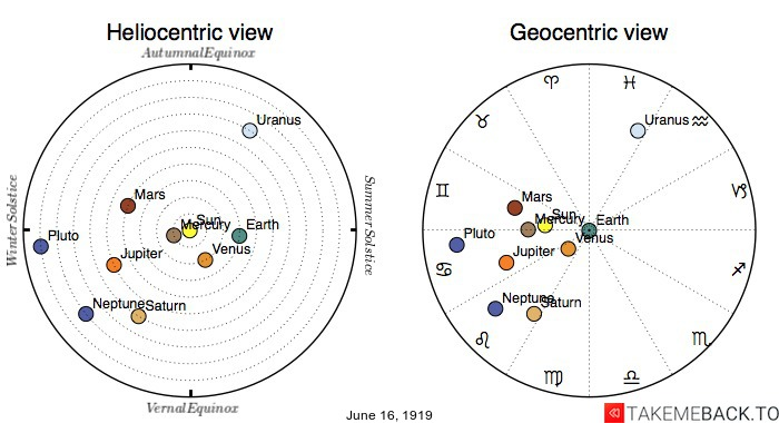 Planetary positions on June 16th, 1919 - Heliocentric and Geocentric views