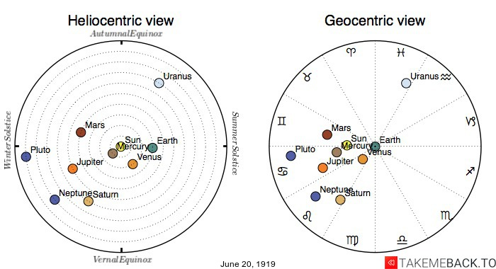 Planetary positions on June 20th, 1919 - Heliocentric and Geocentric views