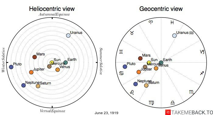 Planetary positions on June 23rd, 1919 - Heliocentric and Geocentric views